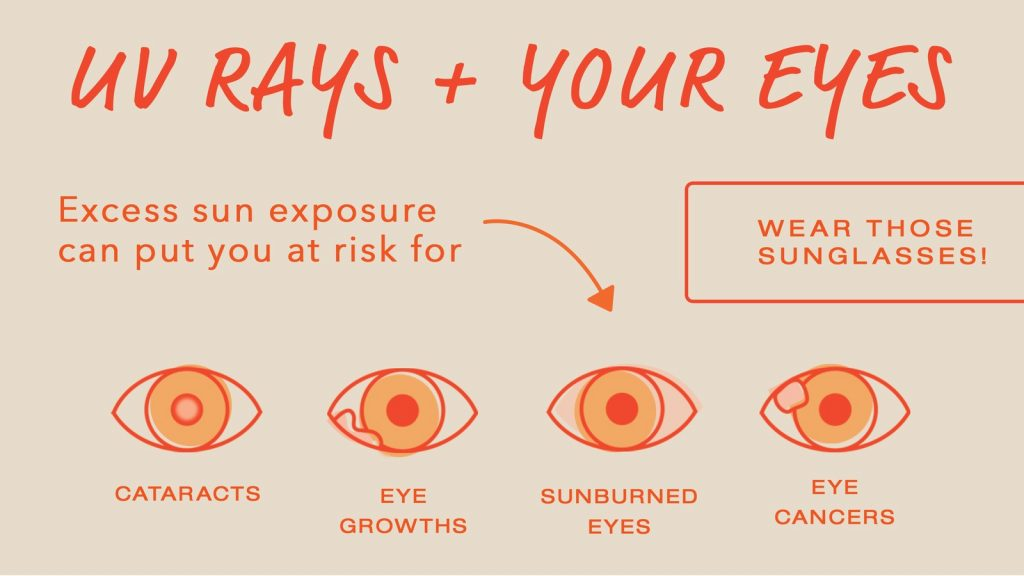 UV rays and eye damange risks